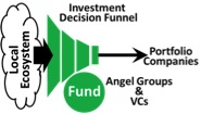 Local angel groups and VCs make investment decisions from the pool of local companies based on their investment philosophy, management experience, track record, area of expertise, etc.