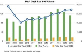 Deal Volume